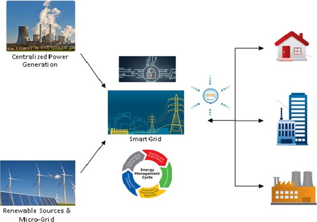 Recent Advancement In Smart Grid Technology Future Prospects In The Electrical Power Network Sciencedirect