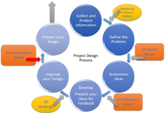 An Evaluation Of Physical Model Making As A Teaching Method In The Architectural Design Studio A Case Study At Imam Abdulrahman Bin Faisal University Sciencedirect