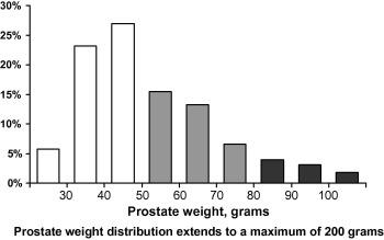 prostate size grams vs cc)