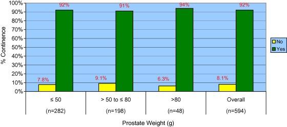 prostata volumen 30 ml