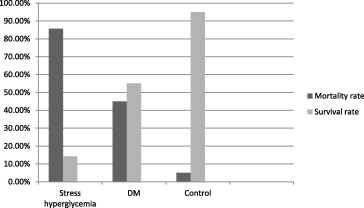 Short term outcome of patients with hyperglycemia and acute