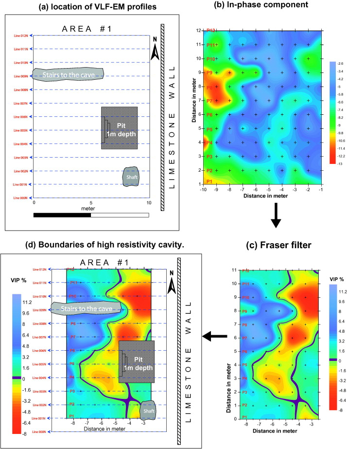 The implementation of multi-task geophysical survey to locate