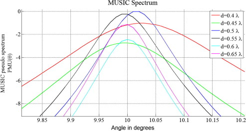 Optimization of MUSIC algorithm for angle of arrival