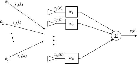 Optimization of MUSIC algorithm for angle of arrival estimation in
