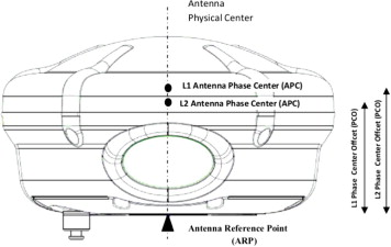 Influence of GPS antenna phase center variation on precise