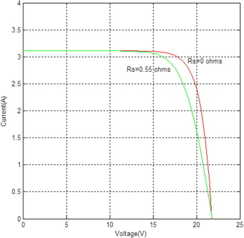 A detailed modeling of photovoltaic module using MATLAB