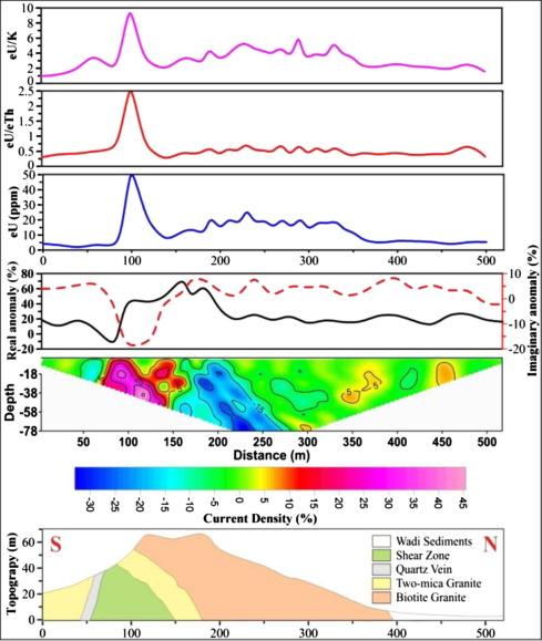Application of gamma ray spectrometric measurements and VLF-EM data