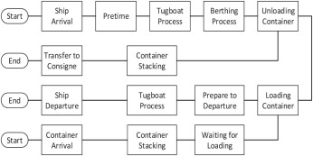 A Simulation Study of Collaborative Approach to Berth