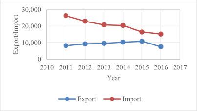 The Effect of the Korea-Australia Free Trade Agreement