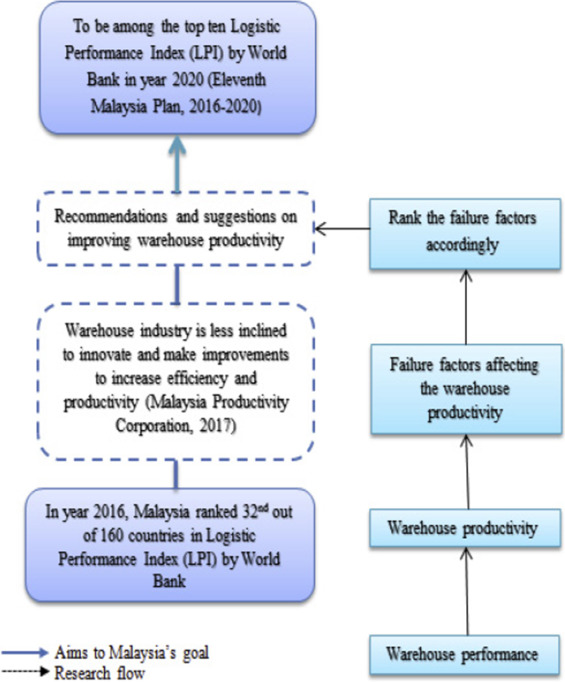 Empirical Evidence on Failure Factors of Warehouse Productivity in