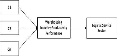 Empirical Evidence on Failure Factors of Warehouse
