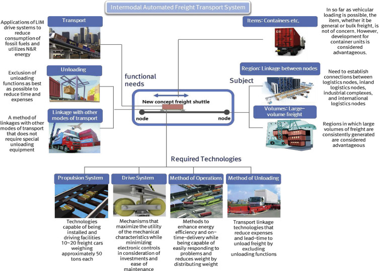 Technical Trends Related to Intermodal Automated Freight