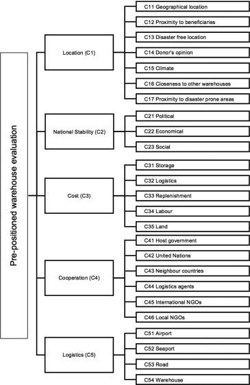 UTE C15 520 GRATUIT