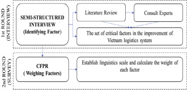 Weighing the Key Factors to Improve Vietnam's Logistics