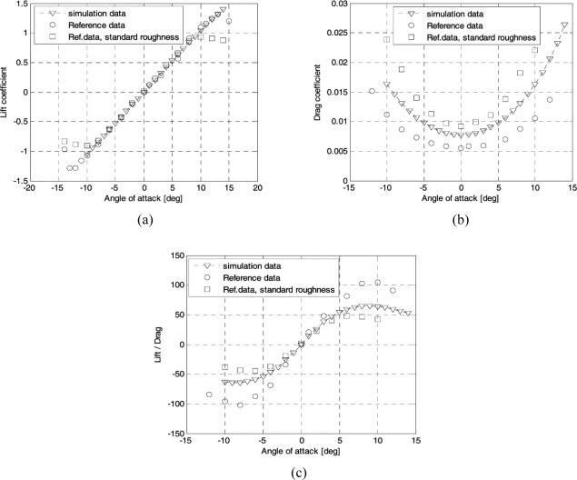 Parametric geometric model and shape optimization of an