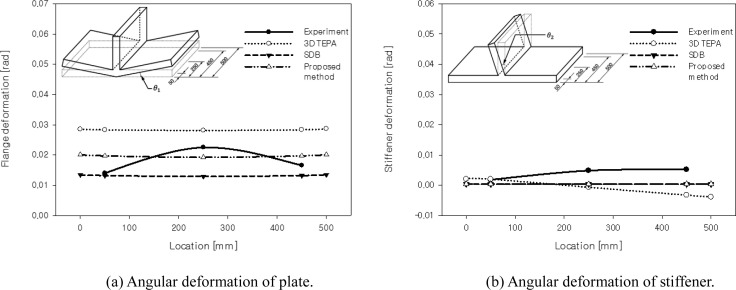Simplified welding distortion analysis for fillet welding using