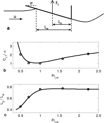 Two-dimensional modeling of stepped planing hulls with open and