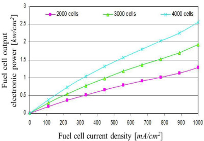 Handbook Of Fuel Cells Pdf