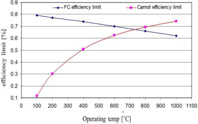 diesel generator efficiency vs load