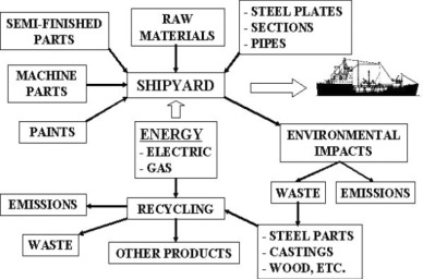 Technological and economic study of ship recycling in Egypt
