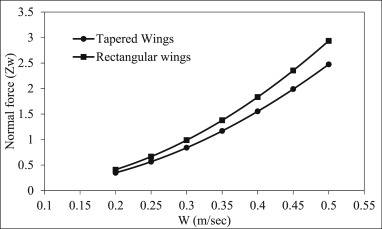 Effect of wing form on the hydrodynamic characteristics and