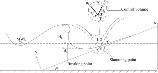 Study On Slamming Pressure Calculation Formula Of Plunging Breaking