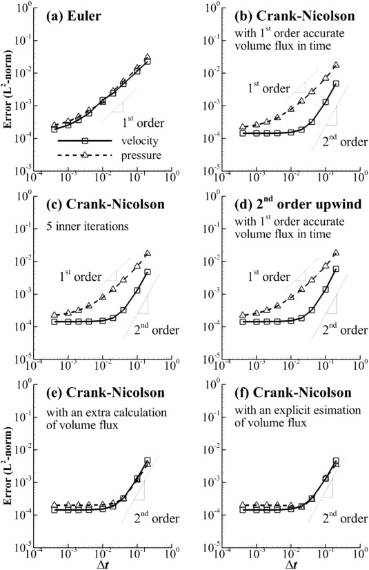 A study on temporal accuracy of OpenFOAM - ScienceDirect