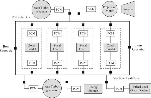 End-to-end system level modeling and simulation for medium-voltage