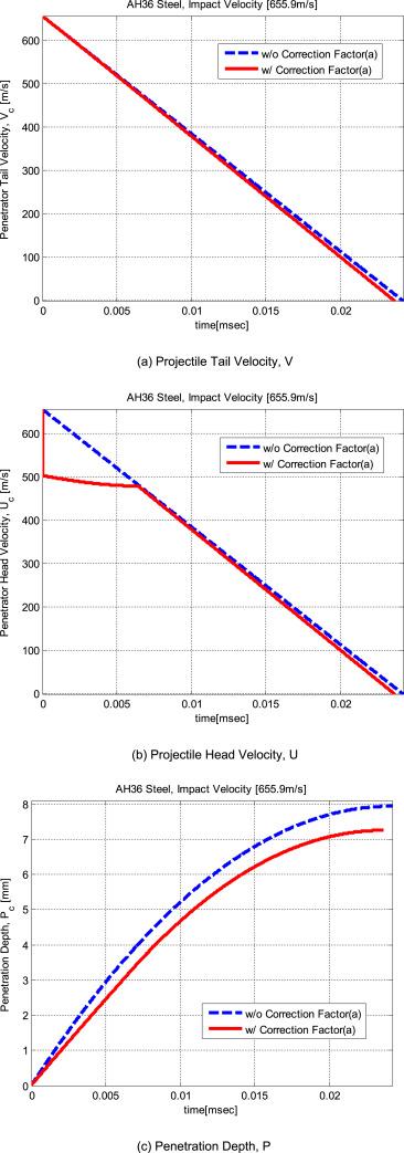 Artillery depth penetration projectiles testing