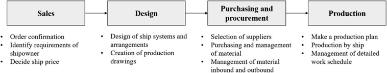 SCP-Matrix based shipyard APS design: Application to long-term