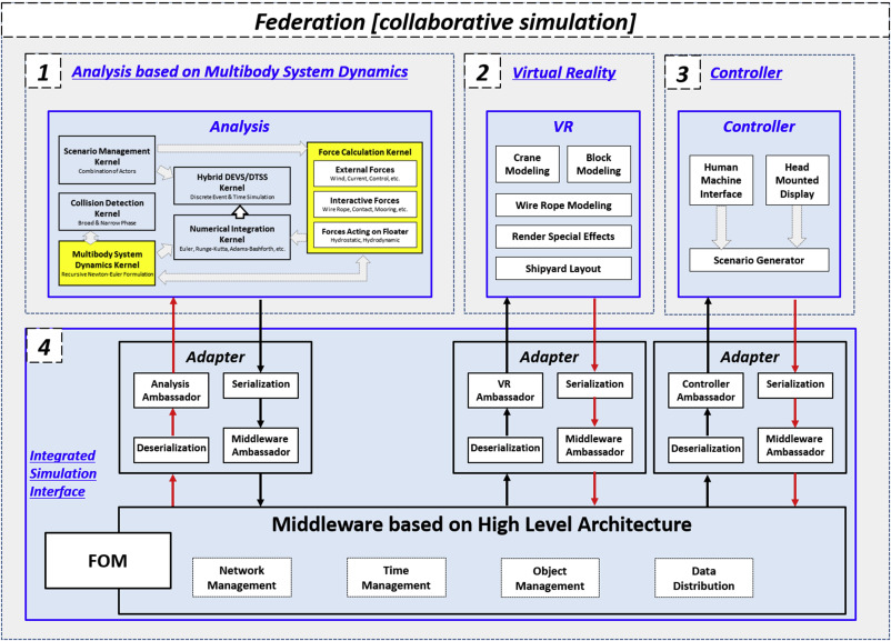A collaborative simulation in shipbuilding and the offshore