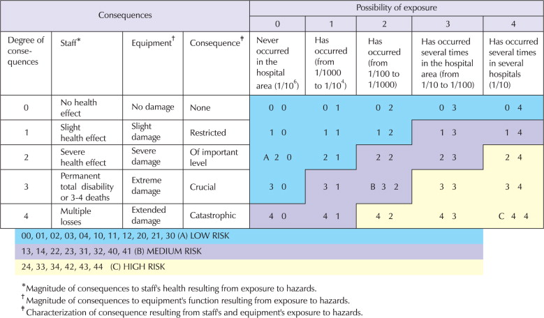 Risk Assessment Of Physical Hazards In Greek Hospitals Combining
