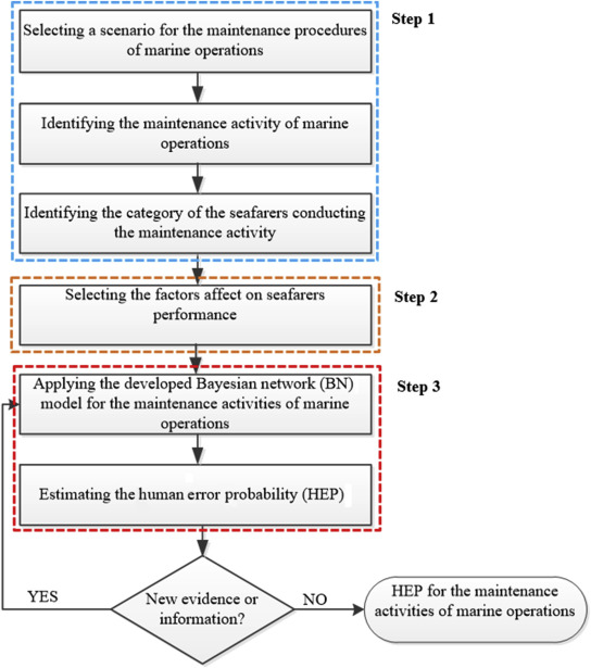 Human Error Probability Assessment During Maintenance Activities of