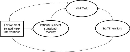 Manual handling in aged care impact of environment related 2 methods fandeluxe Images