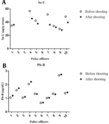 Occupational Exposure to Metals in Shooting Ranges: A