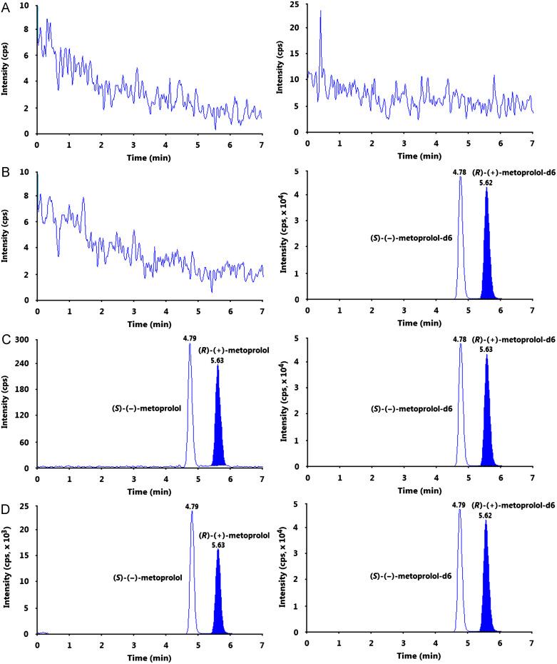 Development of a sensitive and rapid method for quantitation