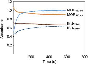 Simultaneous colorimetric determination of morphine and