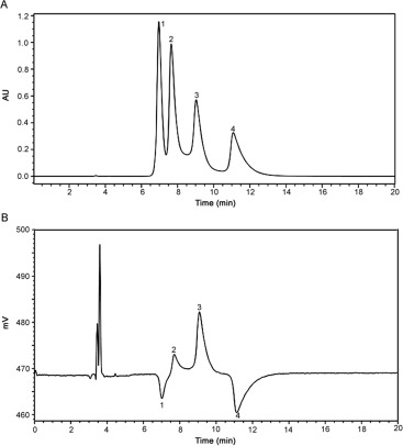 Separation of atropisomers by chiral liquid chromatography