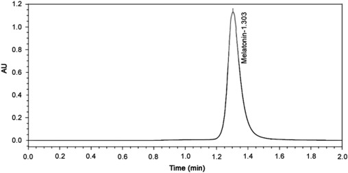 Application of a validated HPLC-PDA method for the determination of