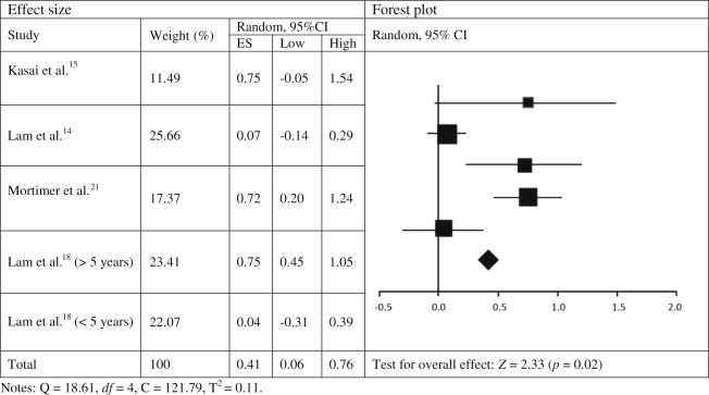 The Effects Of Tai Chi Exercise On Cognitive Function In Older