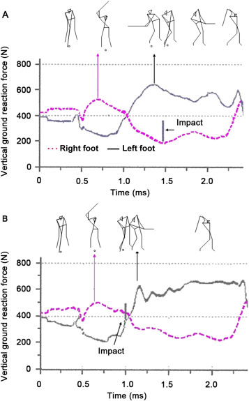 Determine an effective golf swing by swing speed and impact