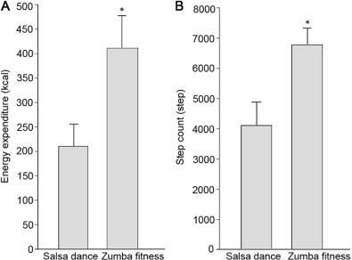 salsa dance and zumba fitness acute responses during community rh sciencedirect com Zumba Basic Steps Demo zumba dance steps diagram