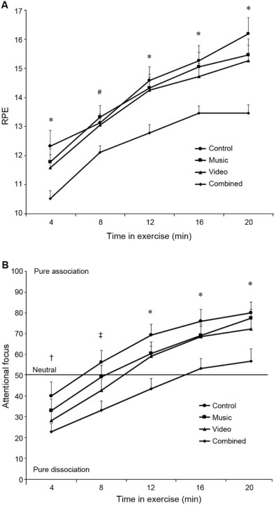 Effects of music and video on perceived exertion during high