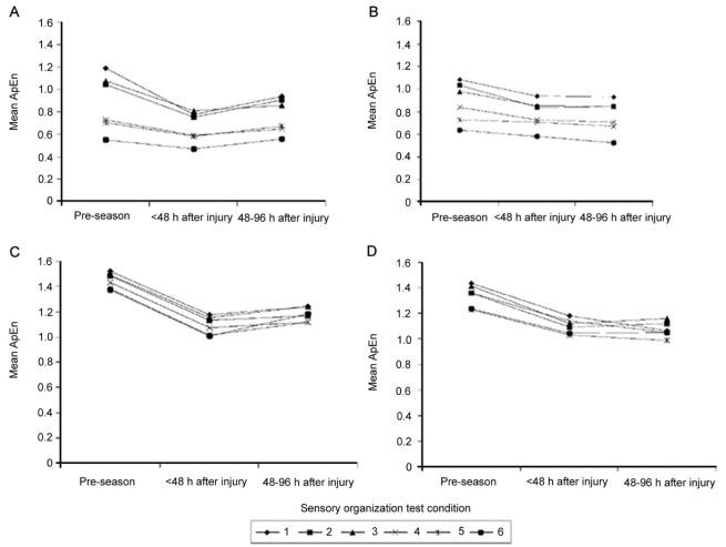Postural control deficits identify lingering post-concussion