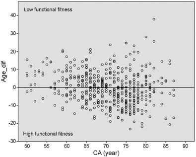Determination of functional fitness age in women aged 50 and older