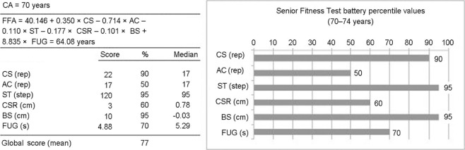 Determination of functional fitness age in women aged 50 and
