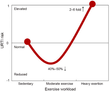 J-Curve of Exercise Load and URTI Risk