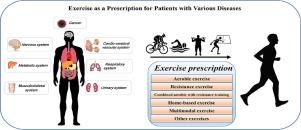 Exercise as a prescription for patients with various