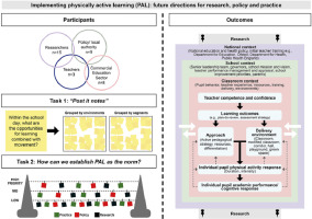 Educational Neuroscience Bit Far Fetched >> Implementing Physically Active Learning Future Directions For