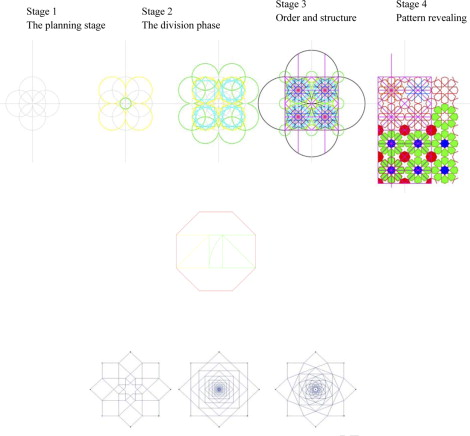Geometric proportions: The underlying structure of design process